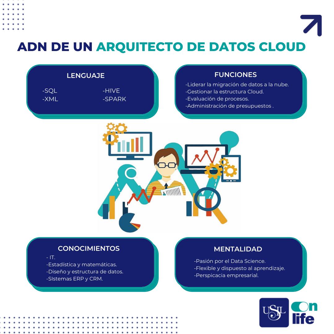 ADN de un arquitecto de datos